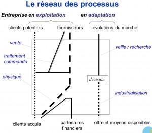 Le Réseau des Processus