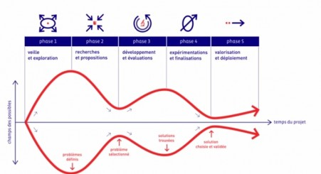 Double vague du processus projet en design thinking