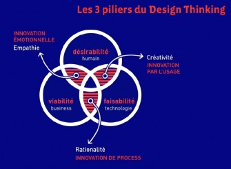 Les 3 piliers du Design Thinking