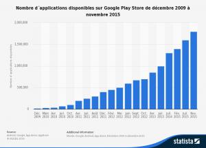 evolution-du-nb-d_applications-sur-google-play-300x215